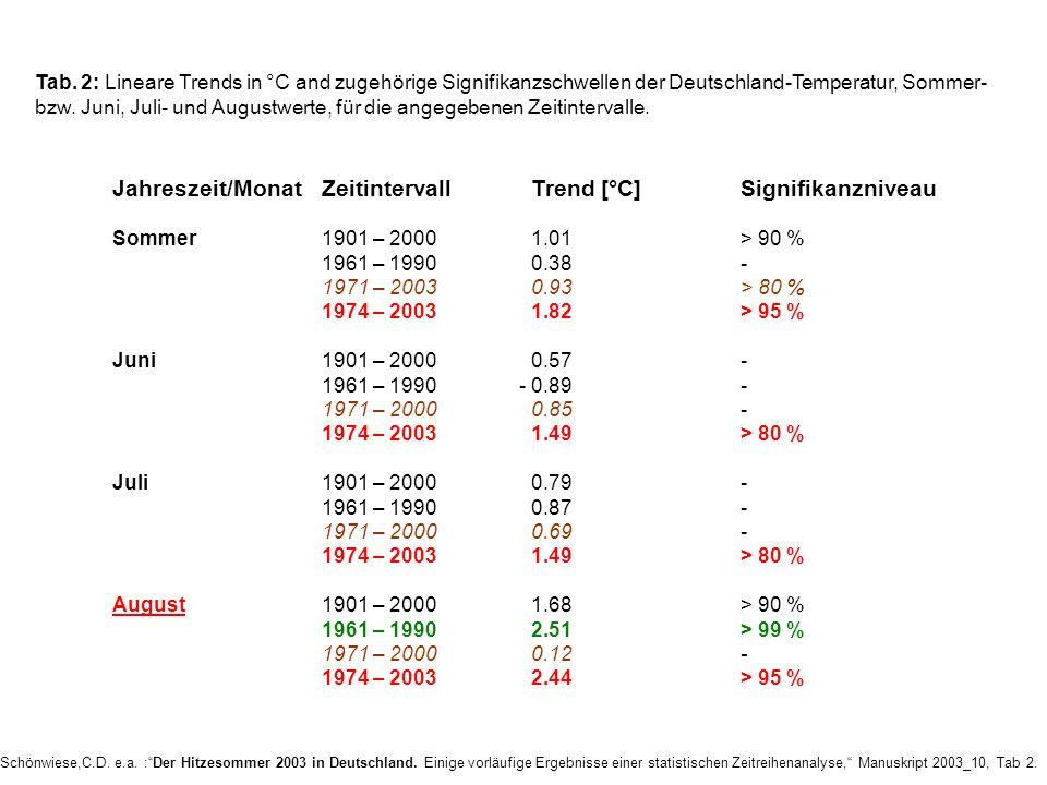 Jahreszeit/Monat Zeitintervall Trend [°C] Signifikanzniveau